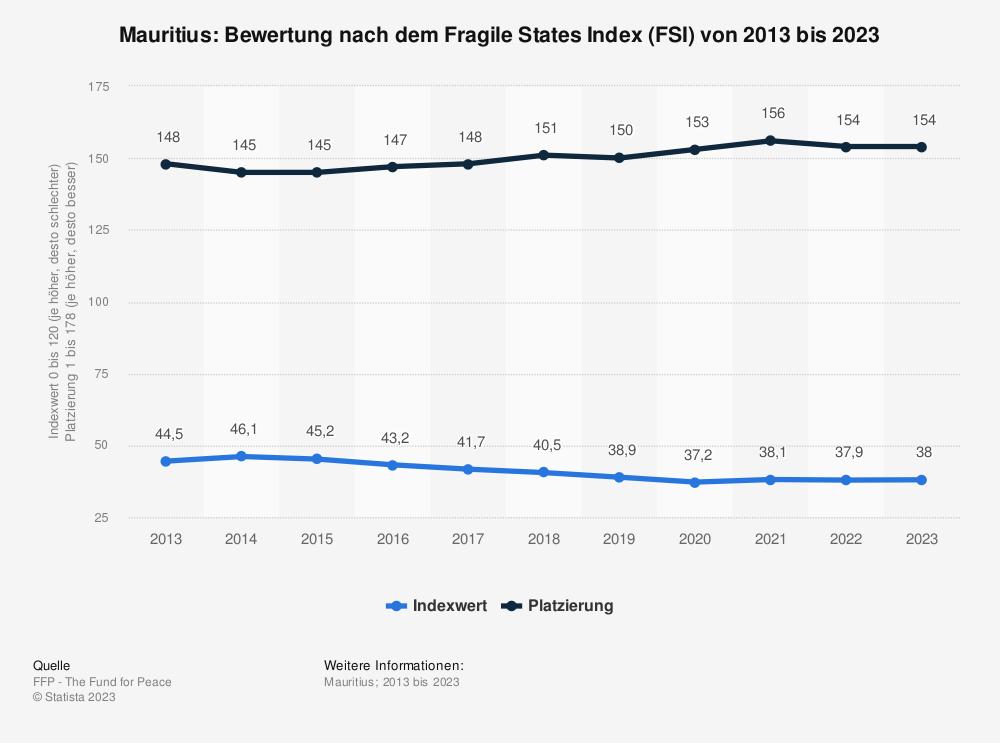 Statistik: Mauritius: Bewertung nach dem Fragile States Index (FSI) von 2009 bis 2019 | Statista
