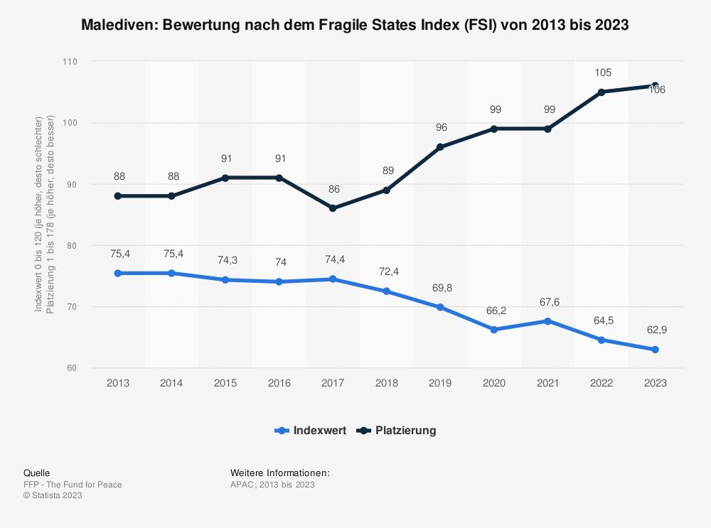 Statistik: Malediven: Bewertung nach dem Fragile States Index (FSI) von 2009 bis 2019 | Statista
