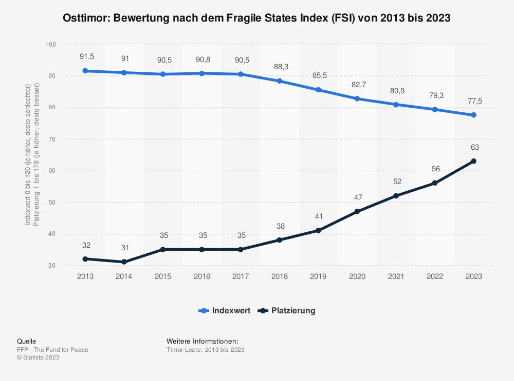 Statistik: Osttimor: Bewertung nach dem Fragile States Index (FSI) von 2009 bis 2019 | Statista