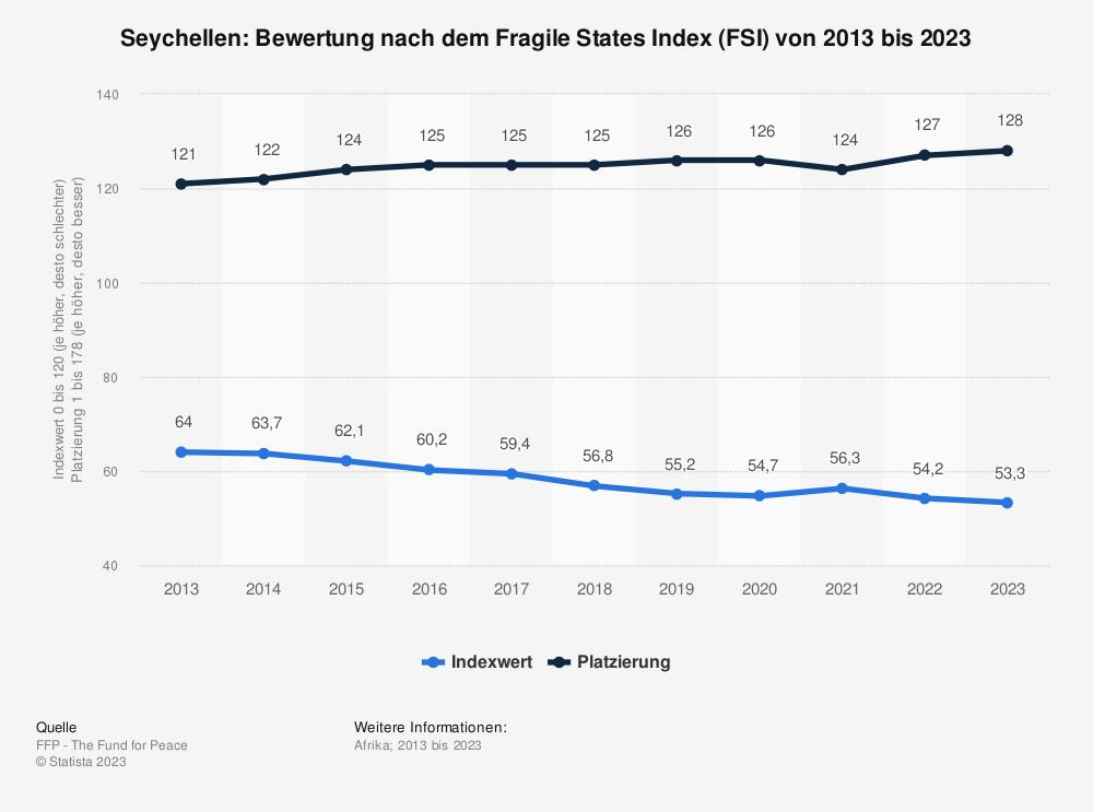 Statistik: Seychellen: Bewertung nach dem Fragile States Index (FSI) von 2009 bis 2019 | Statista
