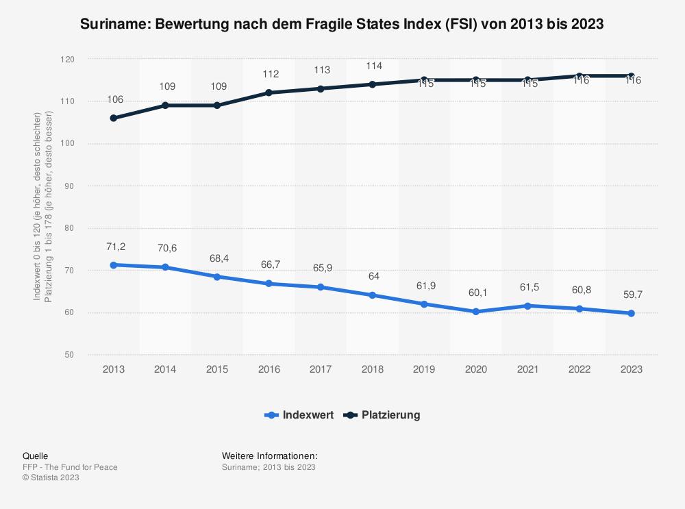 Statistik: Suriname: Bewertung nach dem Fragile States Index (FSI) von 2009 bis 2019 | Statista