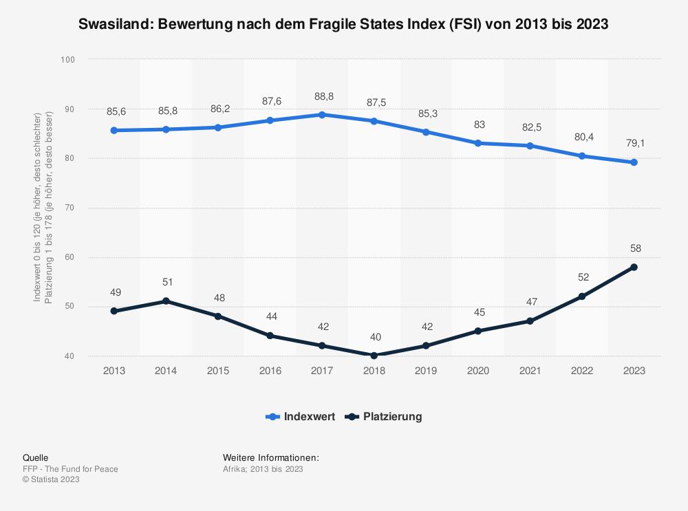 Statistik: Swasiland: Bewertung nach dem Fragile States Index (FSI) von 2009 bis 2019 | Statista