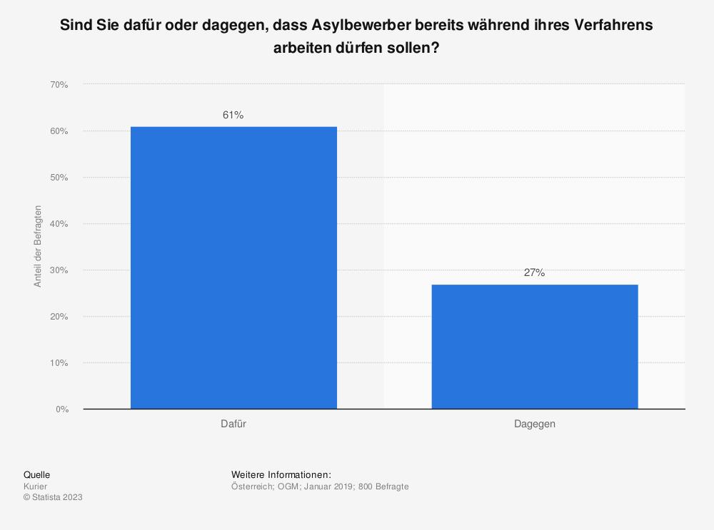 Statistik: Sind Sie dafür oder dagegen, dass Asylbewerber bereits während ihres Verfahrens arbeiten dürfen sollen? | Statista
