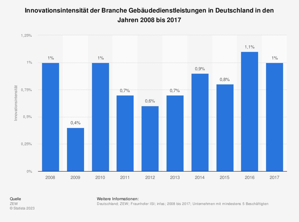 Statistik: Innovationsintensität der Branche Gebäudedienstleistungen in Deutschland in den Jahren 2008 bis 2017 | Statista
