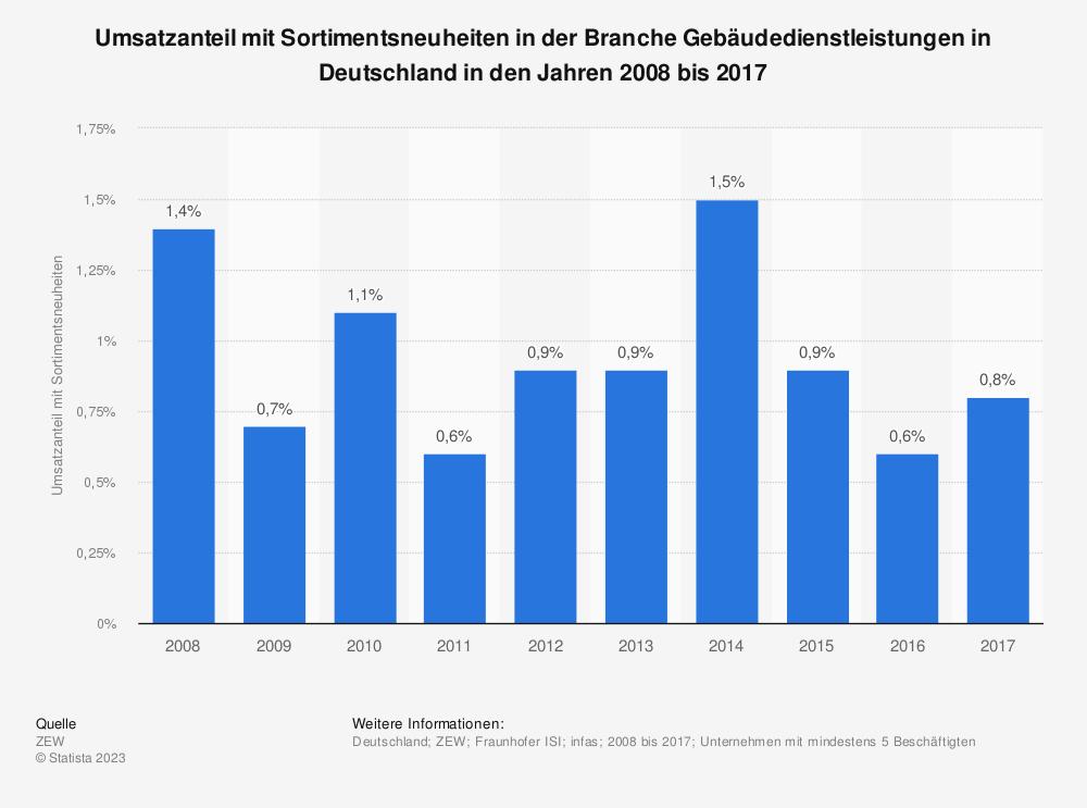 Statistik: Umsatzanteil mit Sortimentsneuheiten in der Branche Gebäudedienstleistungen in Deutschland in den Jahren 2008 bis 2017 | Statista