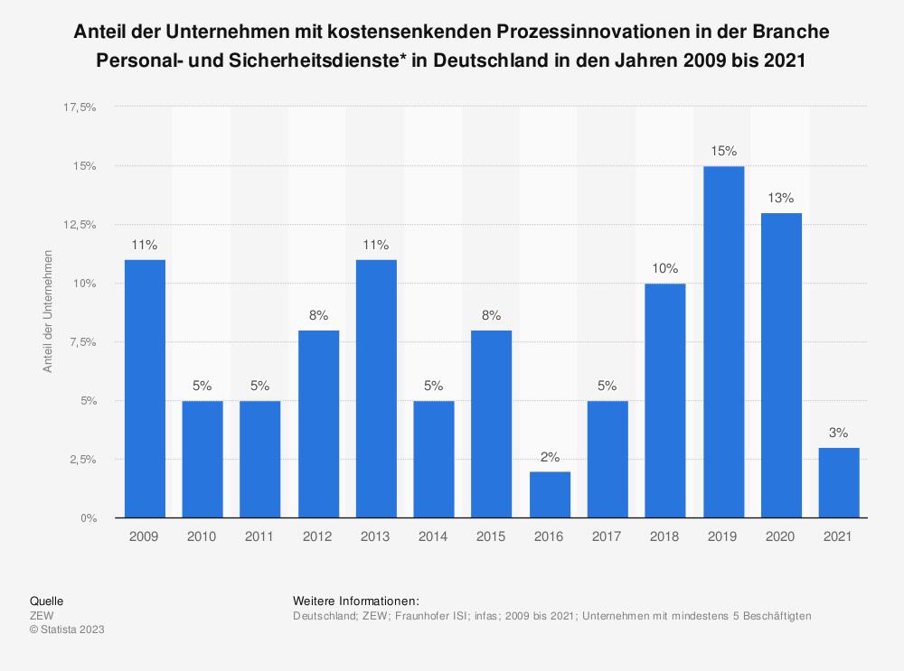 Statistik: Anteil der Unternehmen mit kostensenkenden Prozessinnovationen in der Branche Personal- und Sicherheitsdienste* in Deutschland in den Jahren 2008 bis 2018 | Statista
