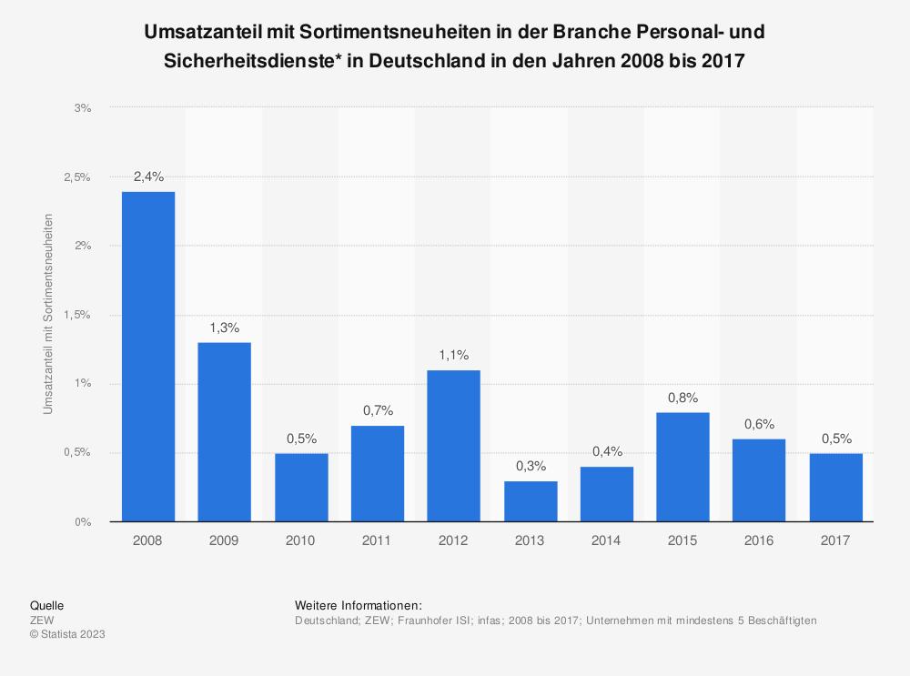 Statistik: Umsatzanteil mit Sortimentsneuheiten in der Branche Personal- und Sicherheitsdienste* in Deutschland in den Jahren 2008 bis 2017 | Statista