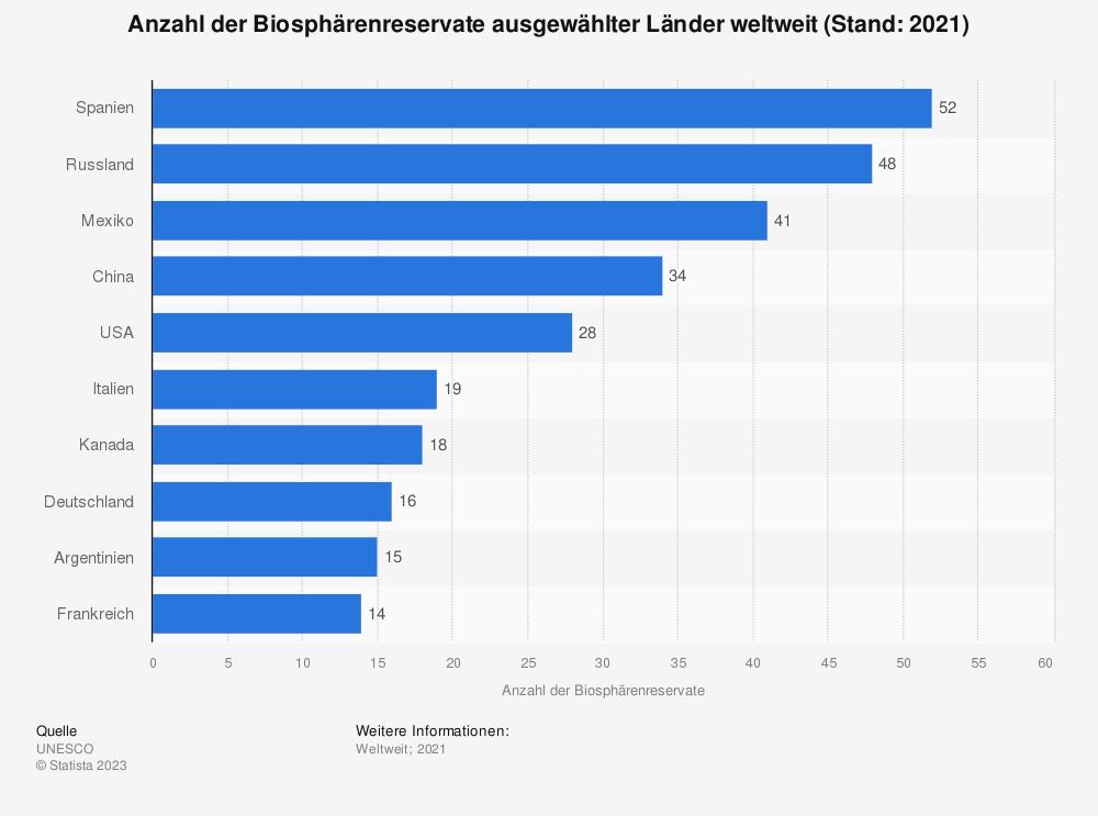 Statistik: Anzahl der Biosphärenreservate ausgewählter Länder weltweit (Stand: 2018) | Statista