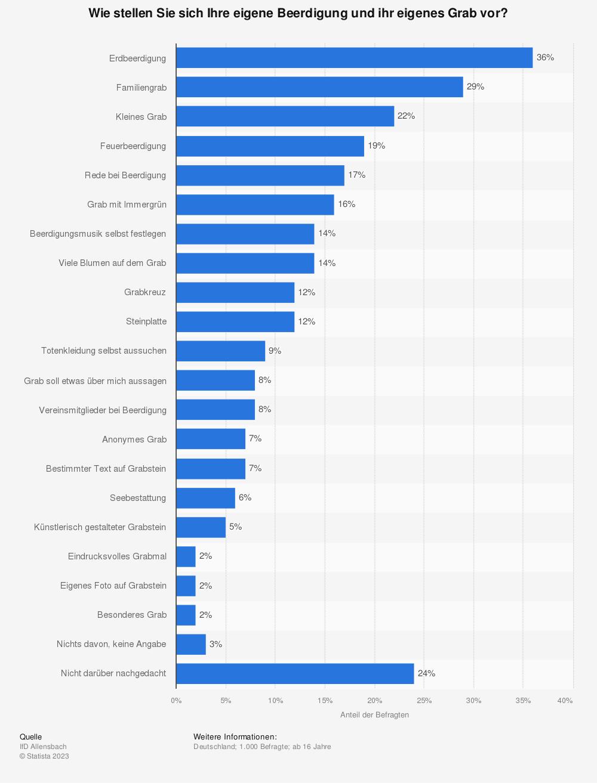 Statistik: Wie stellen Sie sich Ihre eigene Beerdigung und ihr eigenes Grab vor? | Statista