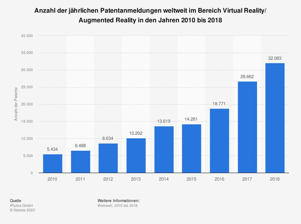 Statistik: Anzahl der jährlichen Patentanmeldungen weltweit im Bereich Virtual Reality/ Augmented Reality in den Jahren 2010 bis 2018 | Statista