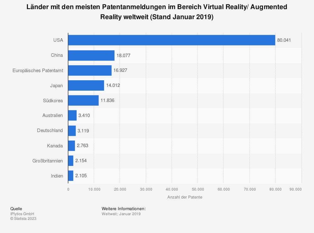 Statistik: Länder mit den meisten Patentanmeldungen im Bereich Virtual Reality/ Augmented Reality weltweit (Stand Januar 2019) | Statista