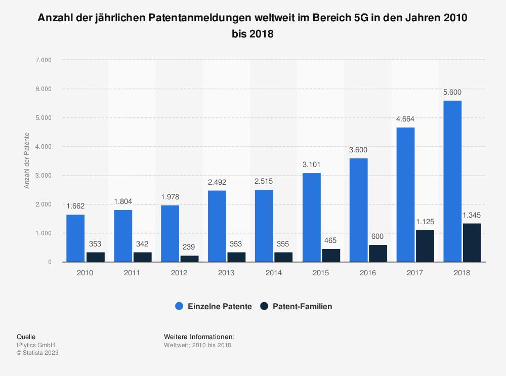 Statistik: Anzahl der jährlichen Patentanmeldungen weltweit im Bereich 5G in den Jahren 2010 bis 2018 | Statista