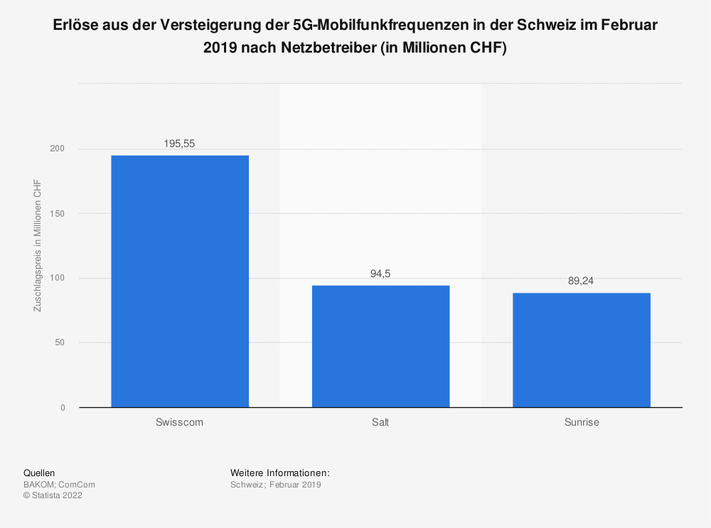 Statistik: Erlöse aus der Versteigerung der 5G-Mobilfunkfrequenzen in der Schweiz im Februar 2019 nach Netzbetreiber (in Millionen CHF) | Statista