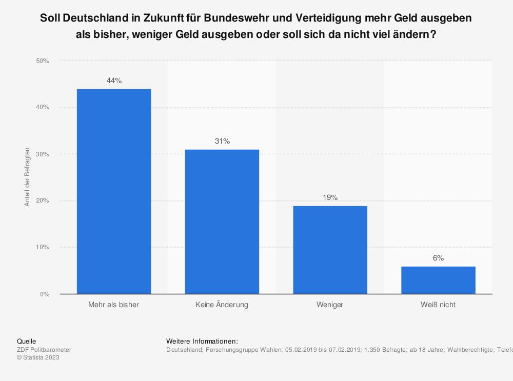 Statistik: Soll Deutschland in Zukunft  für Bundeswehr und Verteidigung mehr Geld ausgeben als bisher, weniger Geld ausgeben oder soll sich da nicht viel ändern? | Statista