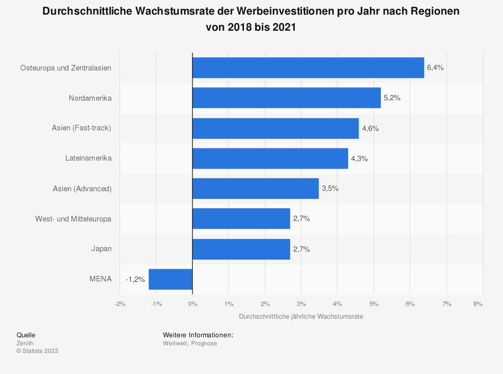 Statistik: Durchschnittliche Wachstumsrate der Werbeinvestitionen pro Jahr nach Regionen von 2018 bis 2021  | Statista