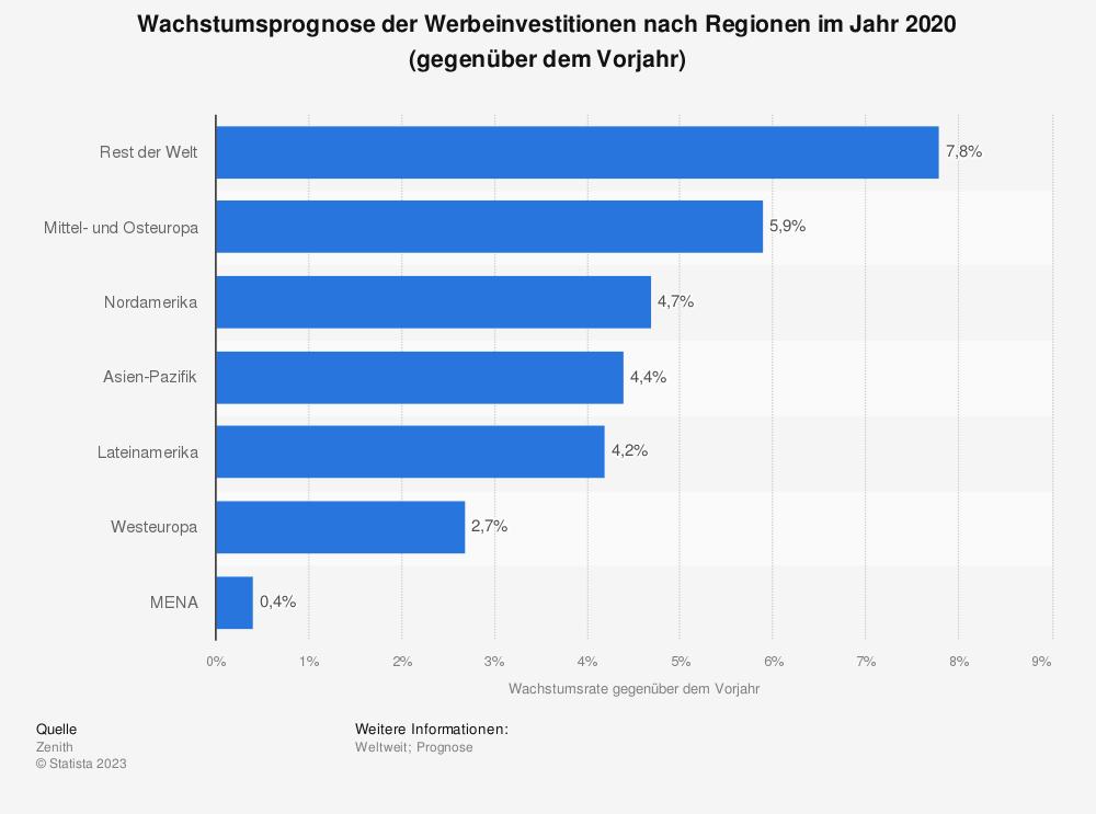 Statistik: Wachstumsprognose der Werbeinvestitionen nach Regionen im Jahr 2019 (gegenüber dem Vorjahr)  | Statista