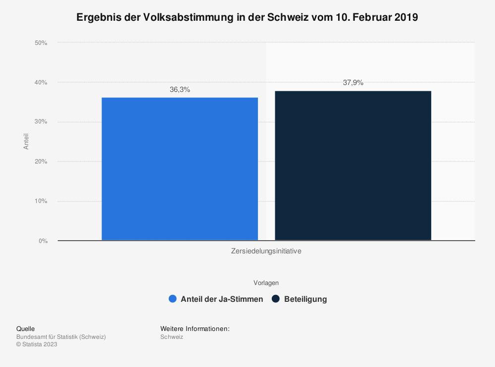 Statistik: Ergebnis der Volksabstimmung in der Schweiz vom 10. Februar 2019 | Statista