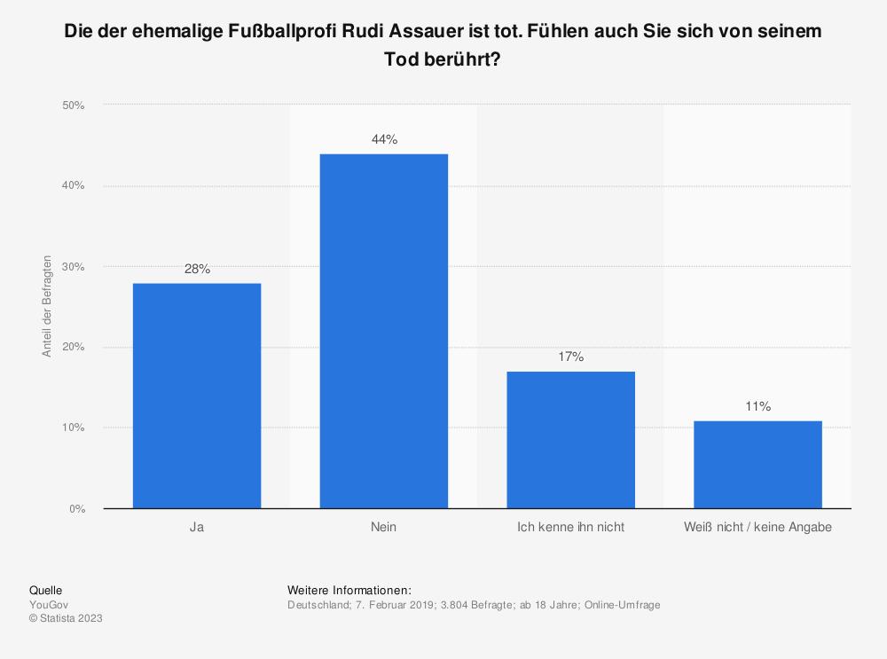 Statistik: Die der ehemalige Fußballprofi Rudi Assauer ist tot. Fühlen auch Sie sich von seinem Tod berührt? | Statista