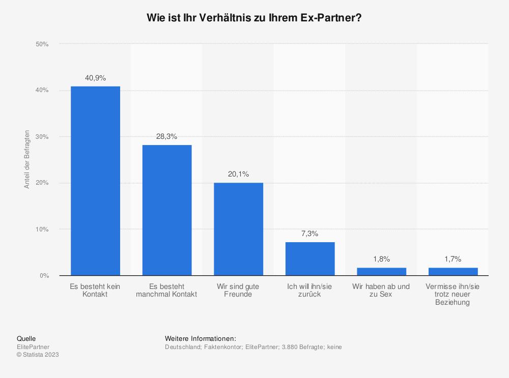 Statistik: Wie ist Ihr Verhältnis zu Ihrem Ex-Partner? | Statista