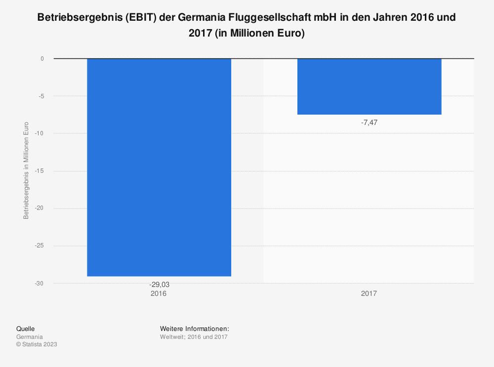 Statistik: Betriebsergebnis (EBIT) der Germania Fluggesellschaft mbH in den Jahren 2016 und 2017 (in Millionen Euro) | Statista