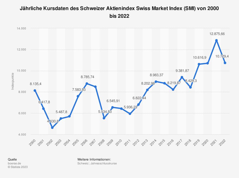 Statistik: Jährliche Kursdaten des Schweizer Aktienindex Swiss Market Index (SMI) von 2000 bis 2018 | Statista