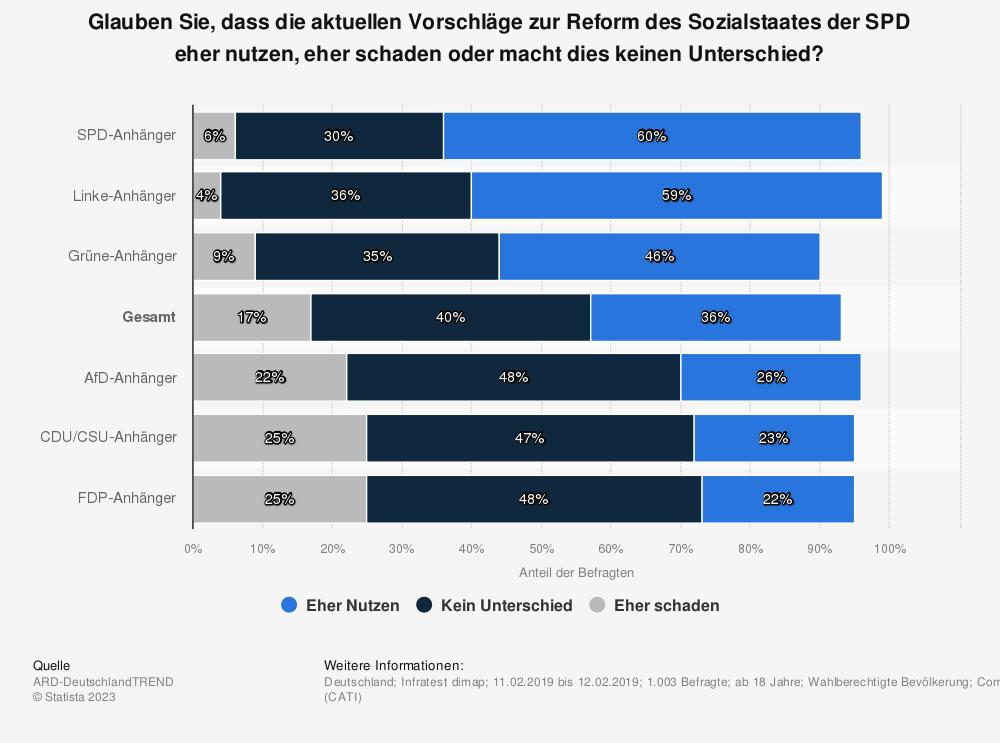 Statistik: Glauben Sie, dass die aktuellen Vorschläge zur Reform des Sozialstaates der SPD eher nutzen, eher schaden oder macht dies keinen Unterschied?   Statista