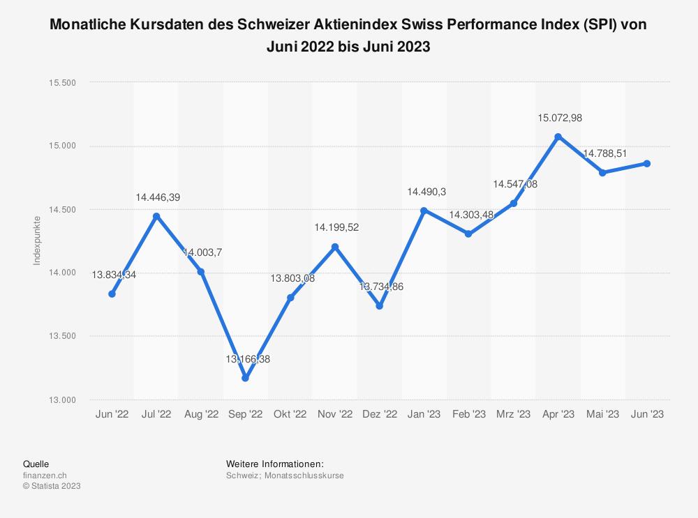 Statistik: Monatliche Kursdaten des Schweizer Aktienindex Swiss Performance Index (SPI) von März 2018 bis März 2019 | Statista