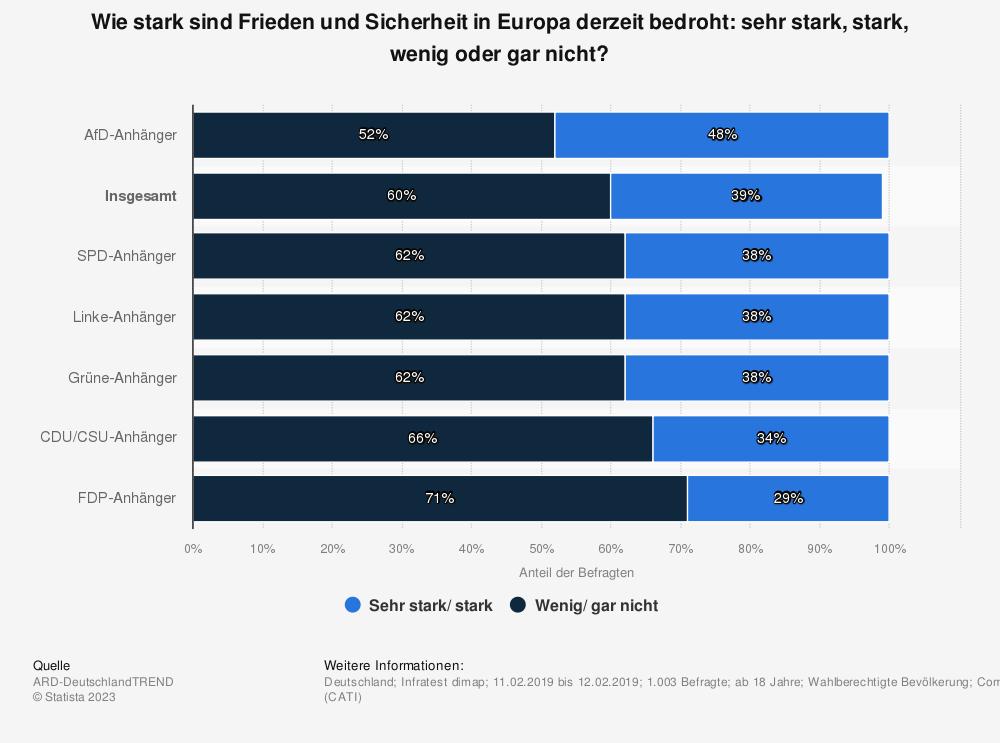 Statistik: Wie stark sind Frieden und Sicherheit in Europa derzeit bedroht: sehr stark, stark, wenig oder gar nicht? | Statista