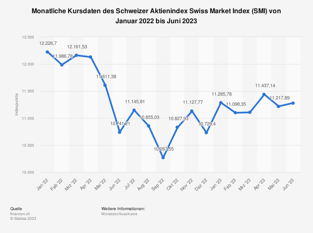 Statistik: Monatliche Kursdaten des Schweizer Aktienindex Swiss Market Index (SMI) von März 2018 bis März 2019 | Statista
