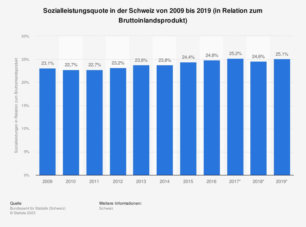 Statistik: Sozialleistungsquote in der Schweiz von 2008 bis 2018 (in Relation zum Bruttoinlandsprodukt) | Statista