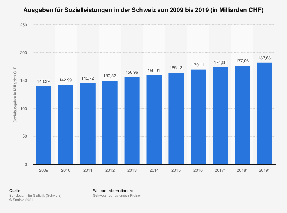 Statistik: Ausgaben für Sozialleistungen in der Schweiz von 2008 bis 2018 (in Milliarden CHF) | Statista
