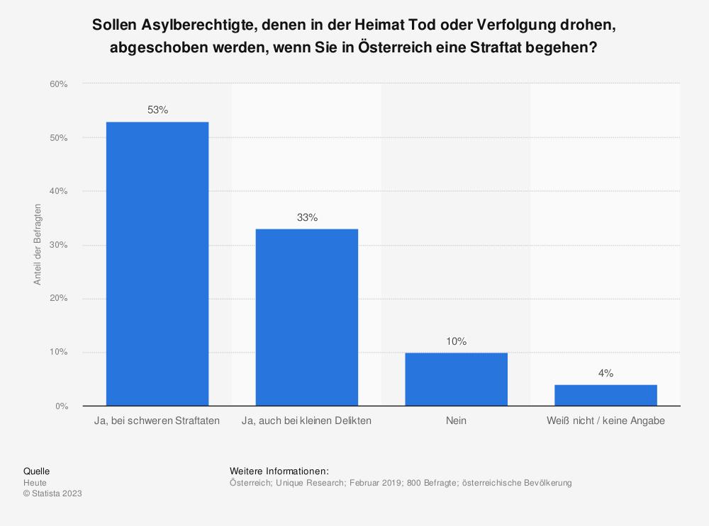 Statistik: Sollen Asylberechtigte, denen in der Heimat Tod oder Verfolgung drohen, abgeschoben werden, wenn Sie in Österreich eine Straftat begehen? | Statista