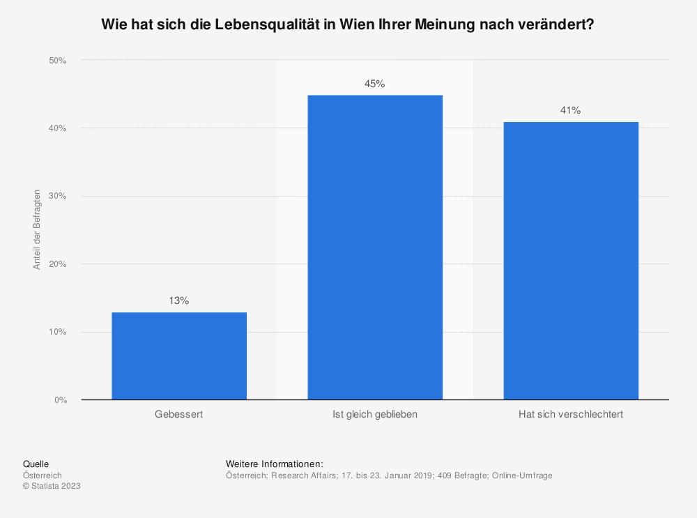 Statistik: Wie hat sich die Lebensqualität in Wien Ihrer Meinung nach verändert? | Statista