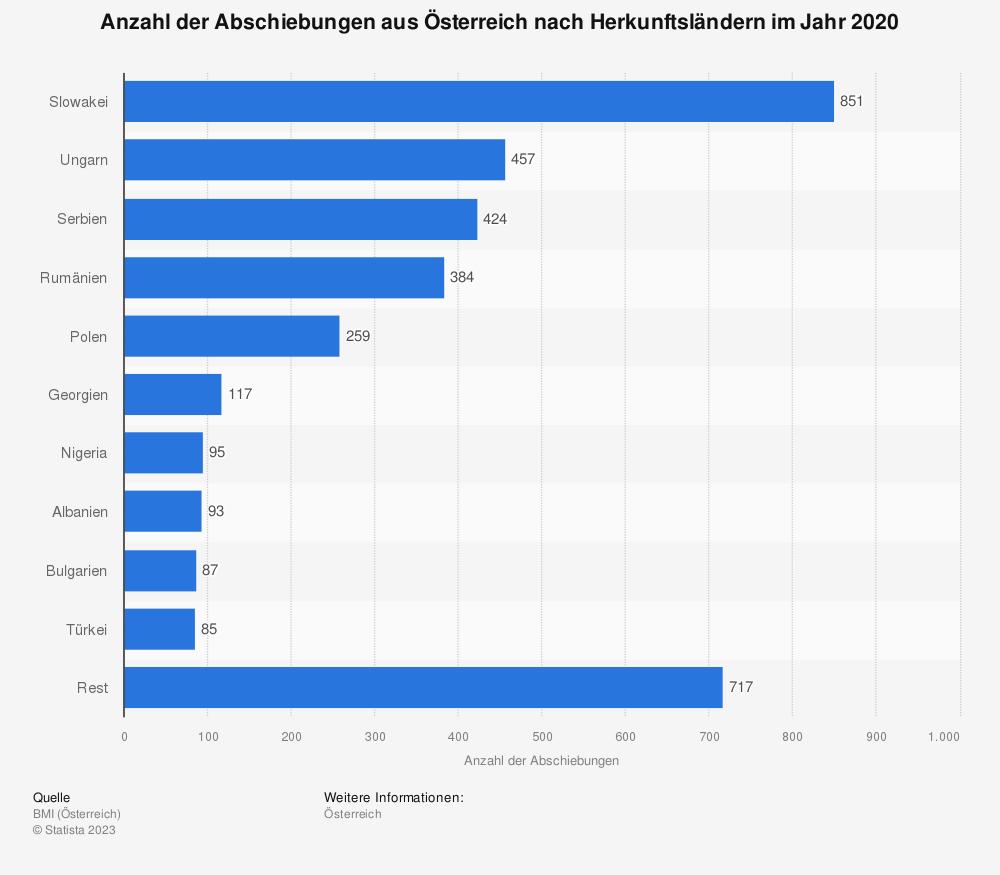 Statistik: Anzahl der Abschiebungen aus Österreich nach Herkunftsländern im Jahr 2018 | Statista