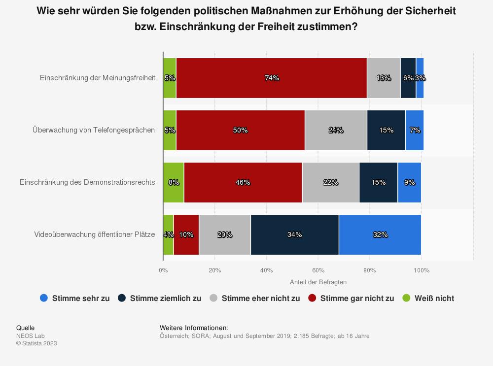 Statistik: Wie sehr würden Sie folgenden politischen Maßnahmen zur Erhöhung der Sicherheit bzw. Einschränkung der Freiheit zustimmen? | Statista