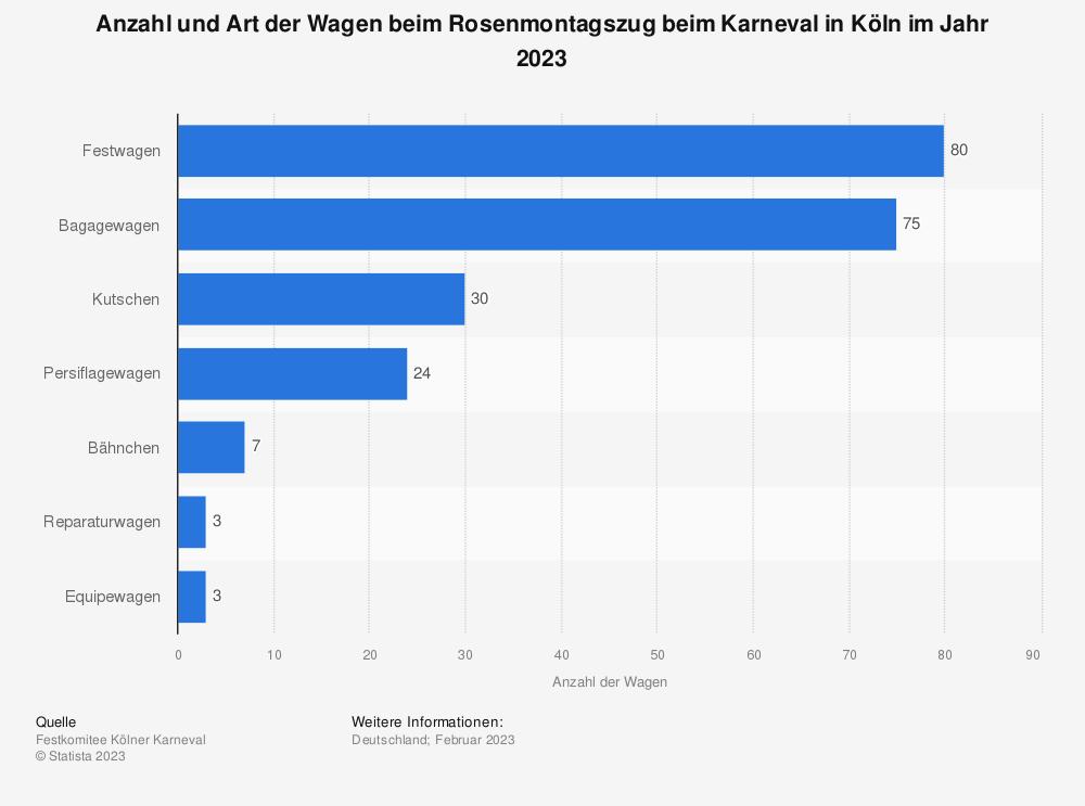 Statistik: Anzahl und Art der Wagen beim Rosenmontagszug beim Karneval in Köln im Jahr 2019 | Statista