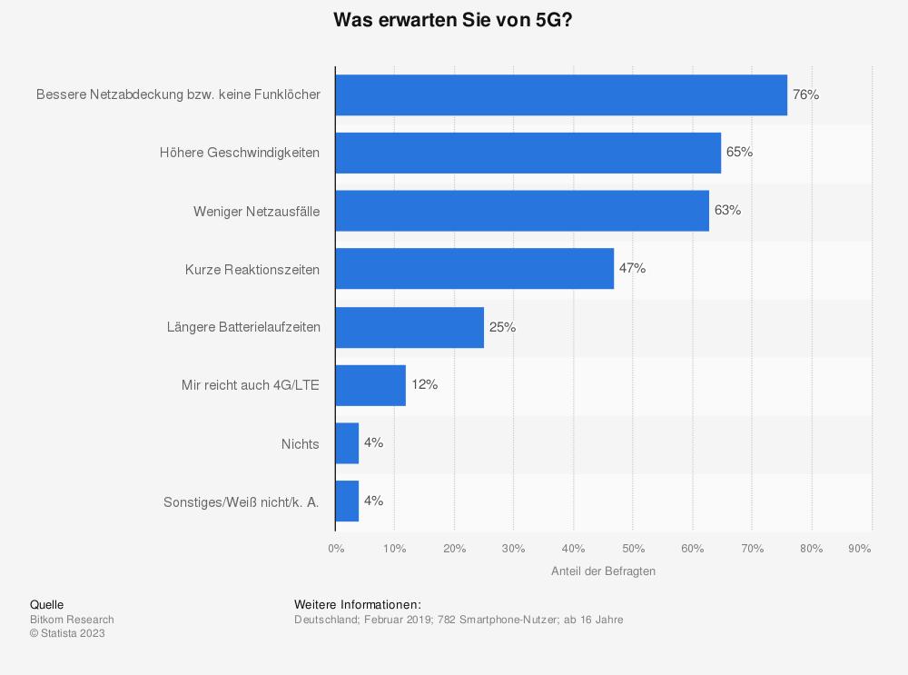 Statistik: Was erwarten Sie von 5G? | Statista