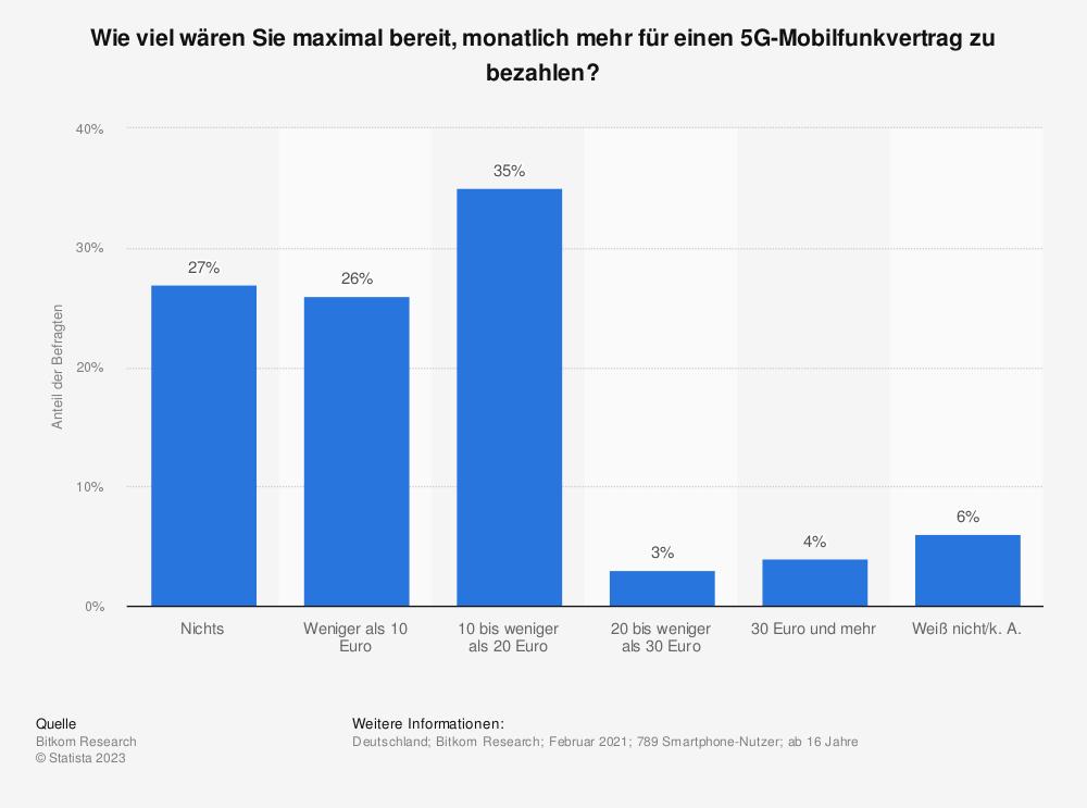 Statistik: Wie viel wären Sie maximal bereit, monatlich mehr für einen 5G-Mobilfunkvertrag zu bezahlen? | Statista