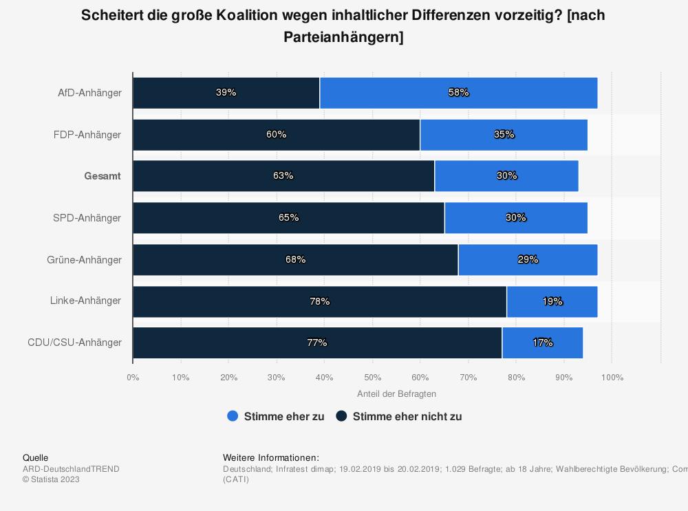 Statistik: Scheitert die große Koalition wegen inhaltlicher Differenzen vorzeitig? [nach Parteianhängern] | Statista