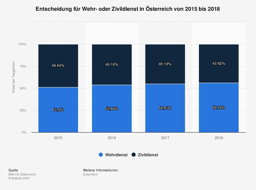 Statistik: Entscheidung für Wehr- oder Zivildienst in Österreich von 2015 bis 2018 | Statista