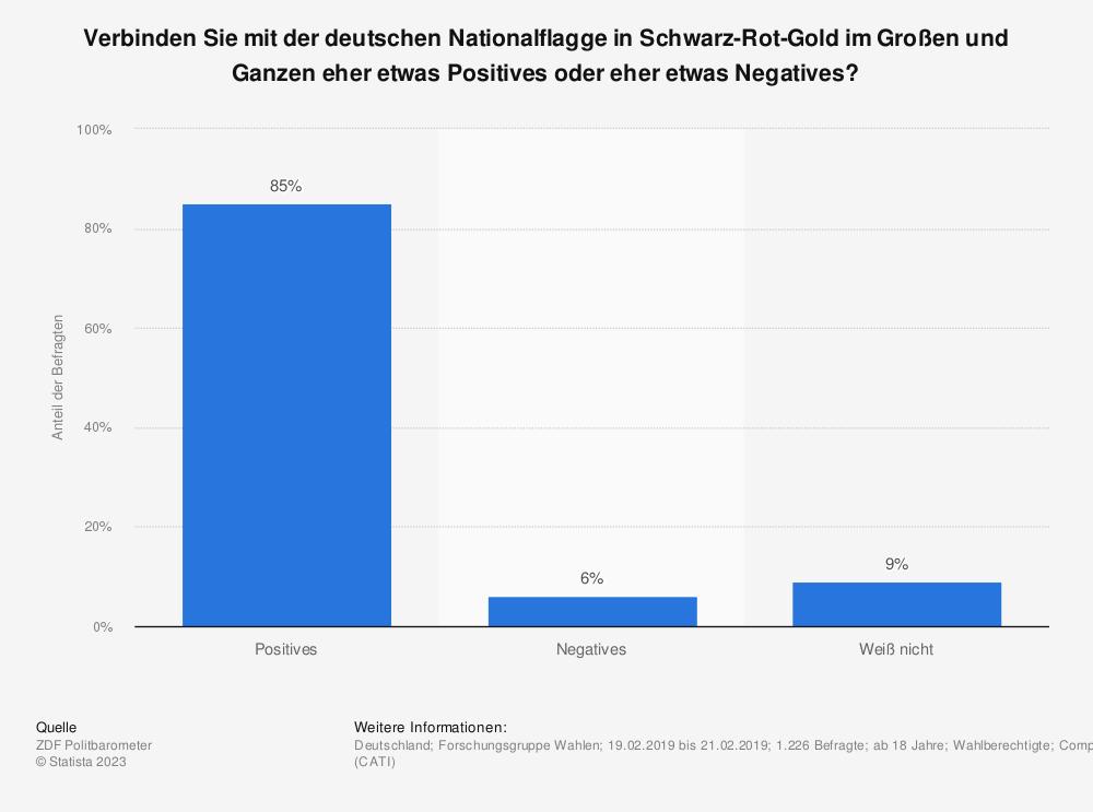 Statistik: Verbinden Sie mit der deutschen Nationalflagge in Schwarz-Rot-Gold im Großen und Ganzen eher etwas Positives oder eher etwas Negatives?   Statista