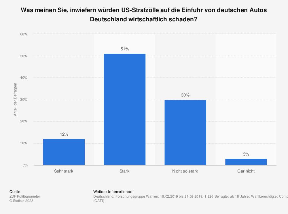Statistik: Was meinen Sie, inwiefern würden US-Strafzölle auf die Einfuhr von deutschen Autos Deutschland wirtschaftlich schaden? | Statista
