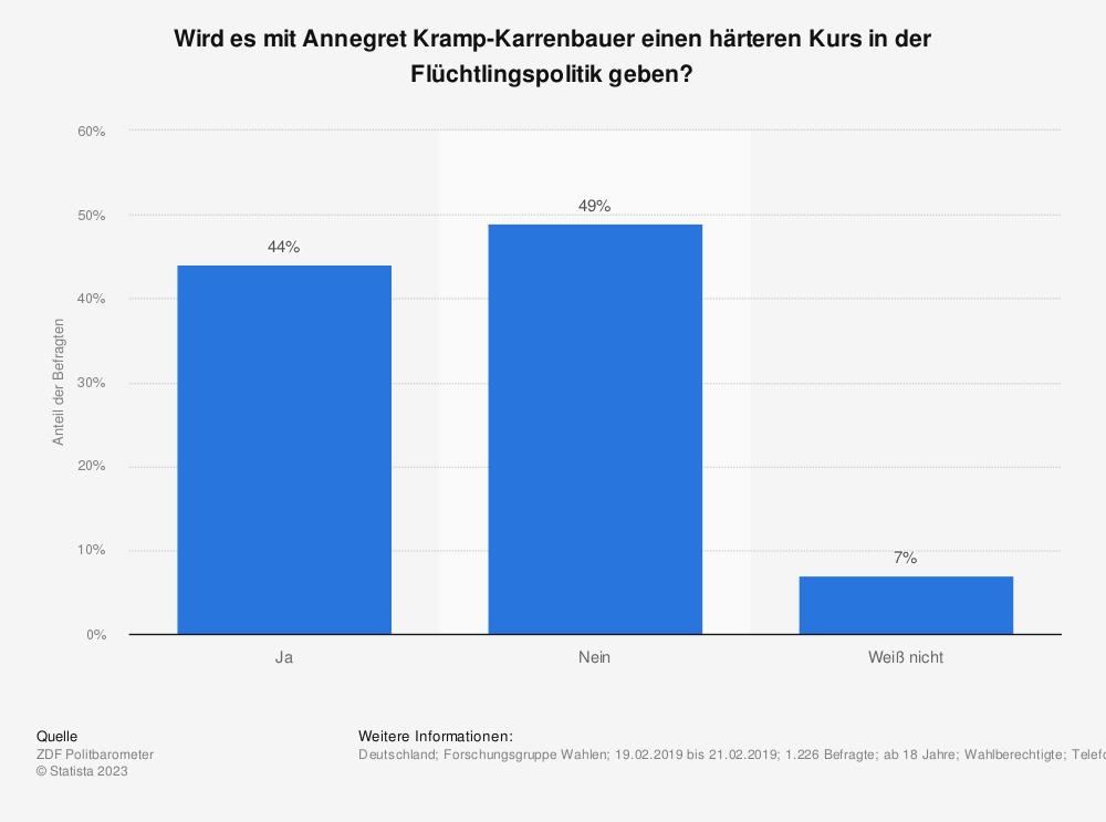 Statistik: Wird es mit Annegret Kramp-Karrenbauer einen härteren Kurs in der Flüchtlingspolitik geben? | Statista