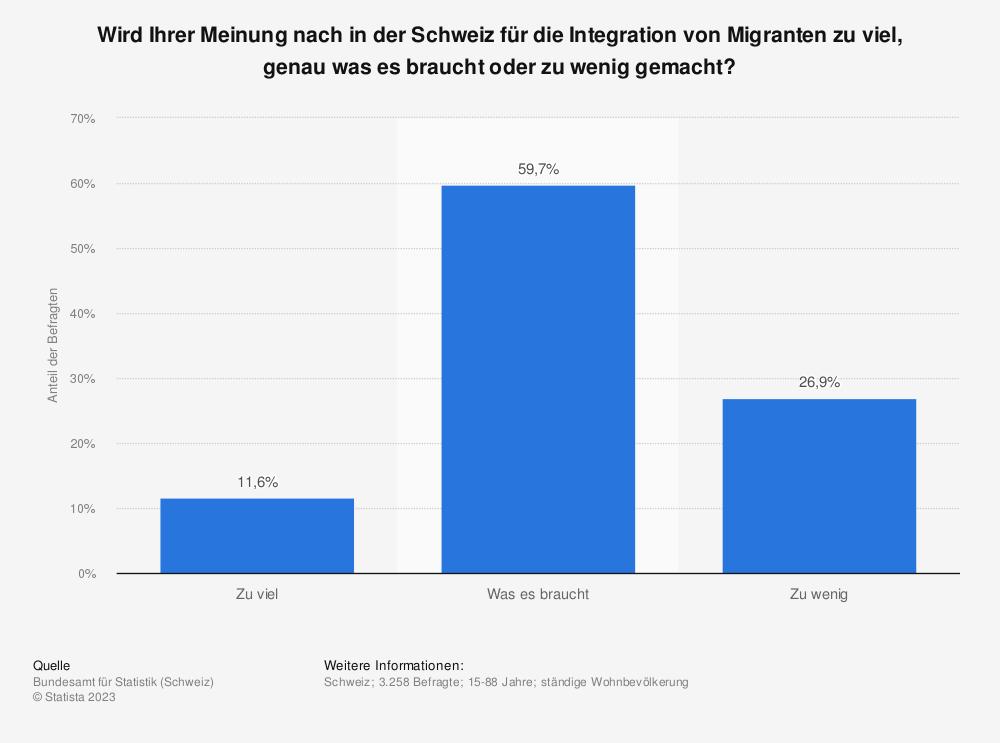 Statistik: Wird Ihrer Meinung nach in der Schweiz für die Integration von Migranten zu viel, genau was es braucht oder zu wenig gemacht? | Statista