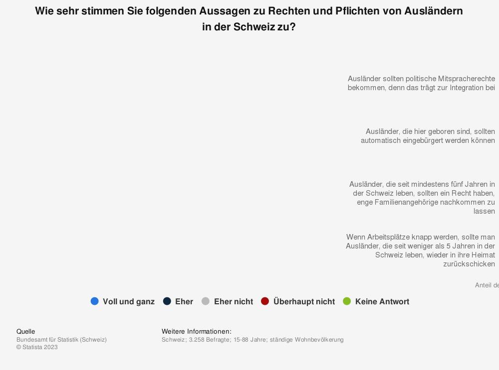 Statistik: Wie sehr stimmen Sie folgenden Aussagen zu Rechten und Pflichten von Ausländern in der Schweiz zu? | Statista