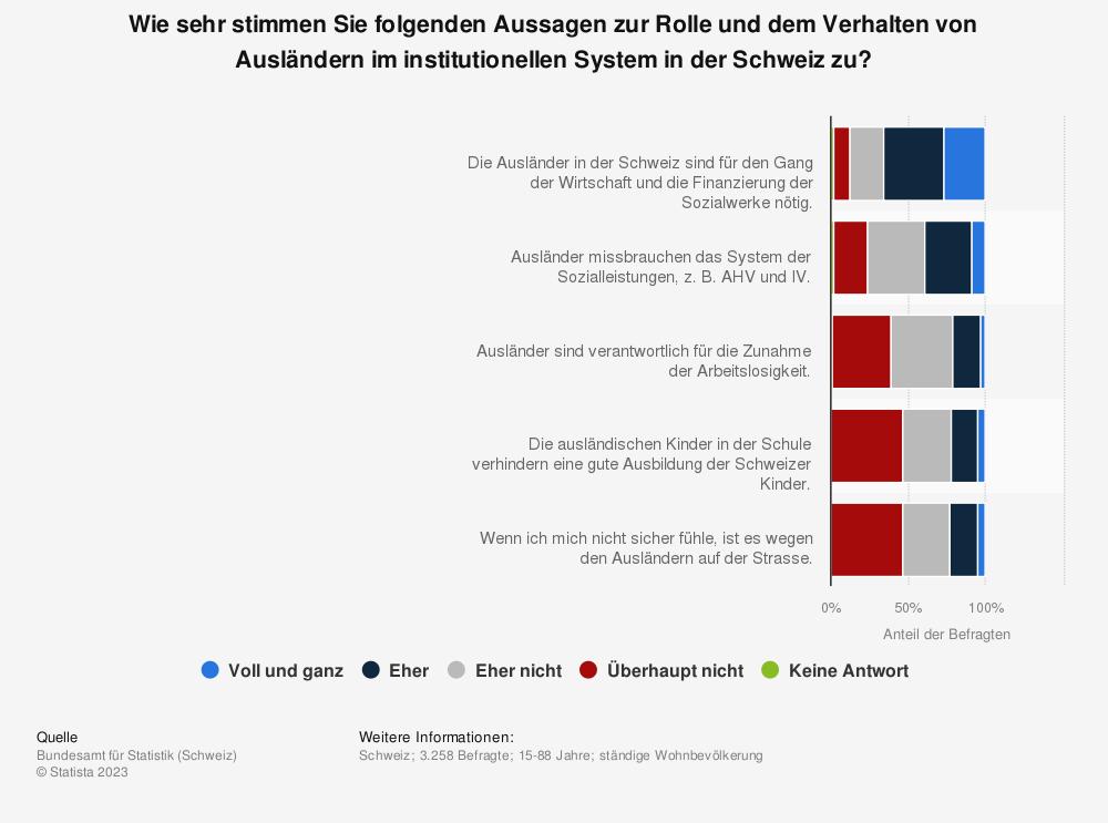 Statistik: Wie sehr stimmen Sie folgenden Aussagen zur Rolle und dem Verhalten von Ausländern im institutionellen System in der Schweiz zu? | Statista
