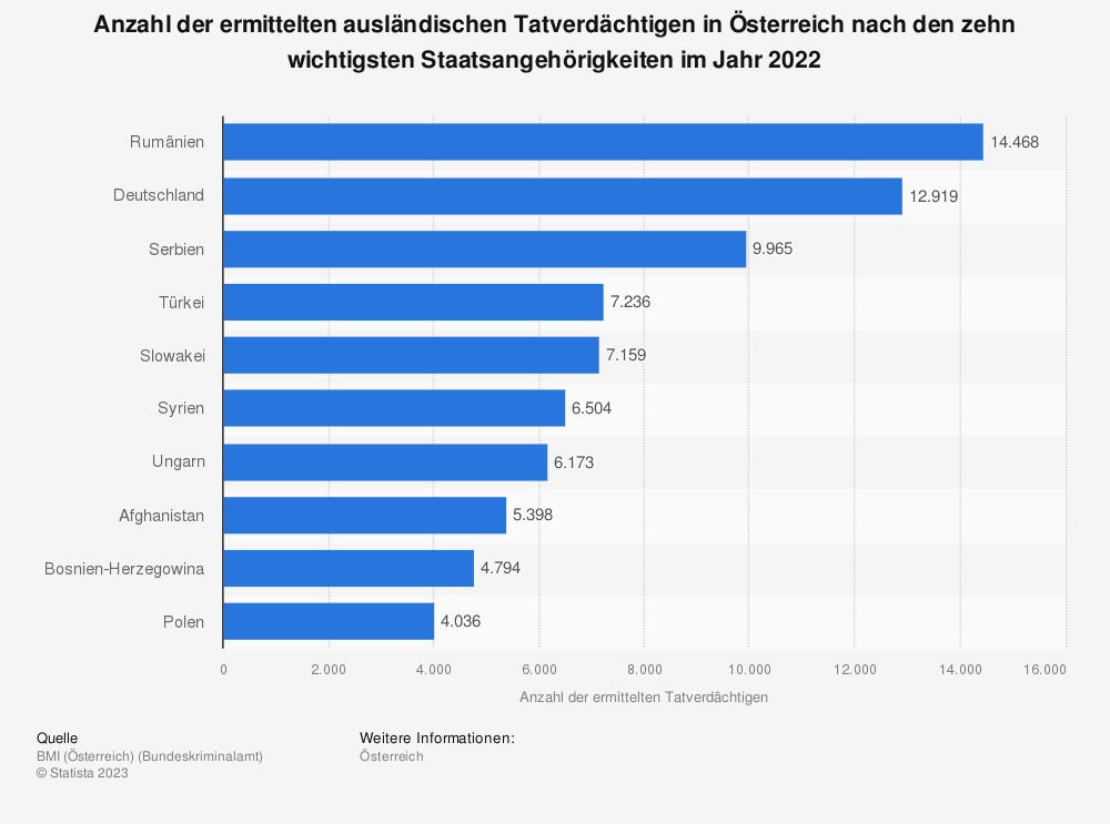 Statistik: Anzahl der ermittelten Tatverdächtigen in Österreich nach den zehn wichtigsten Staatsangehörigkeiten im Jahr 2018 | Statista