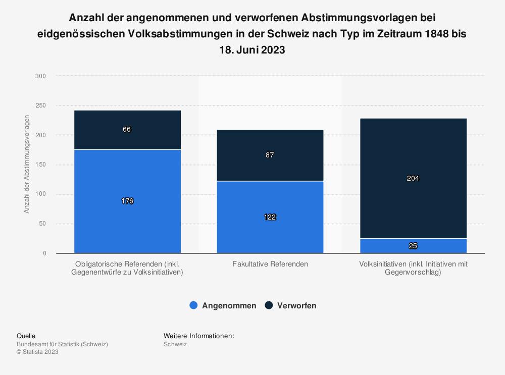 Statistik: Anzahl der angenommenen und verworfenen Abstimmungsvorlagen bei eidgenössischen Volksabstimmungen in der Schweiz nach Typ im Zeitraum 1848 bis 19. Mai 2019 | Statista