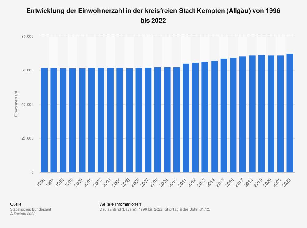 Statistik: Entwicklung der Einwohnerzahl in der kreisfreien Stadt Kempten (Allgäu) von 1995 bis 2020 | Statista