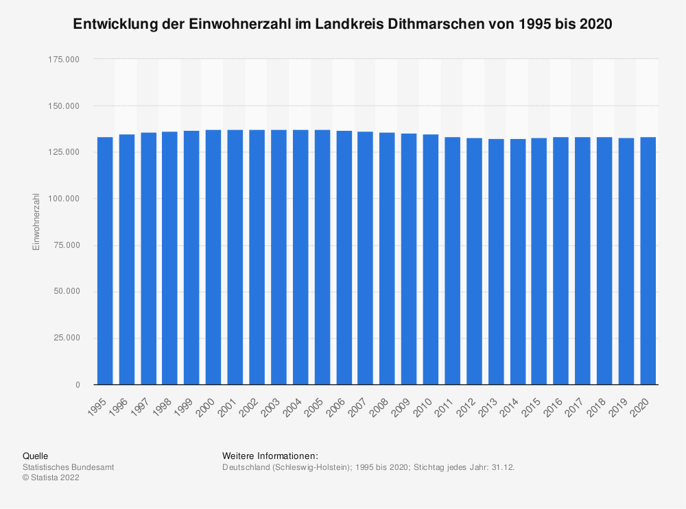 Statistik: Entwicklung der Einwohnerzahl im Landkreis Dithmarschen von 1995 bis 2020   Statista